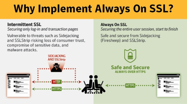 Always On SSL Provides Both Security and SEO Boost For Your Website